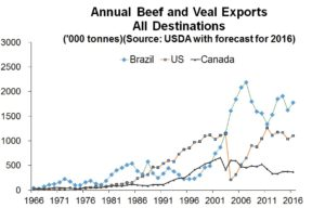 Second chart for annual beef and veal